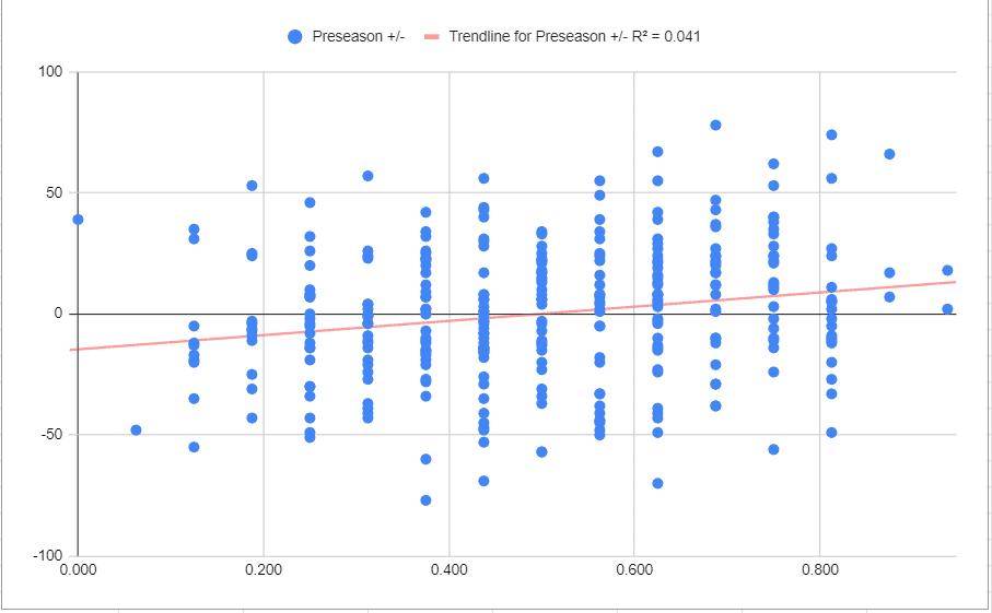 preseason point differential correlated to regular season record